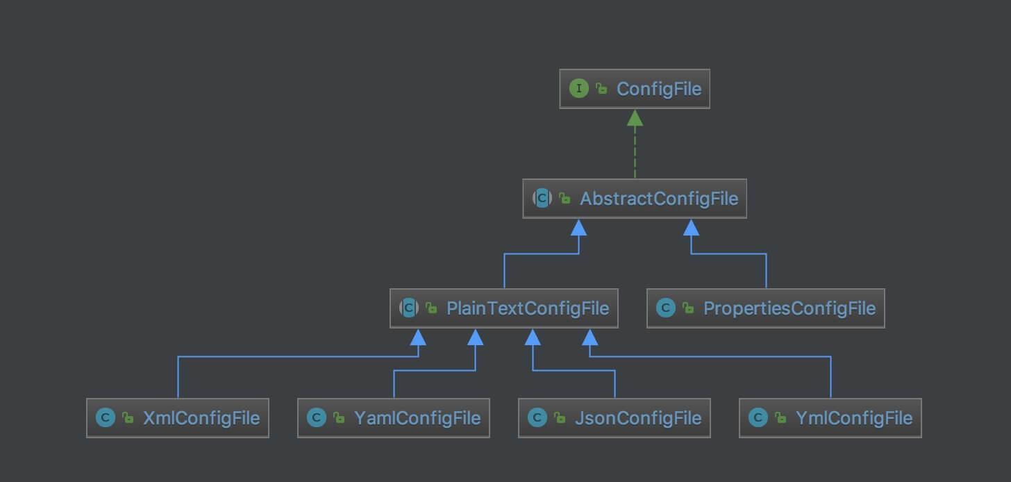 ConfigFile 类图
