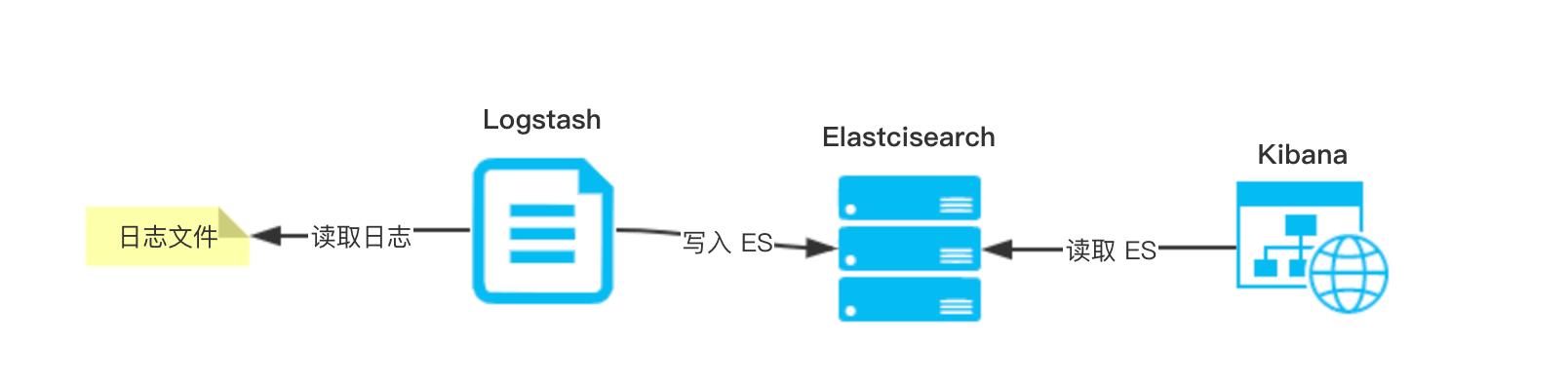 ELK 最简架构