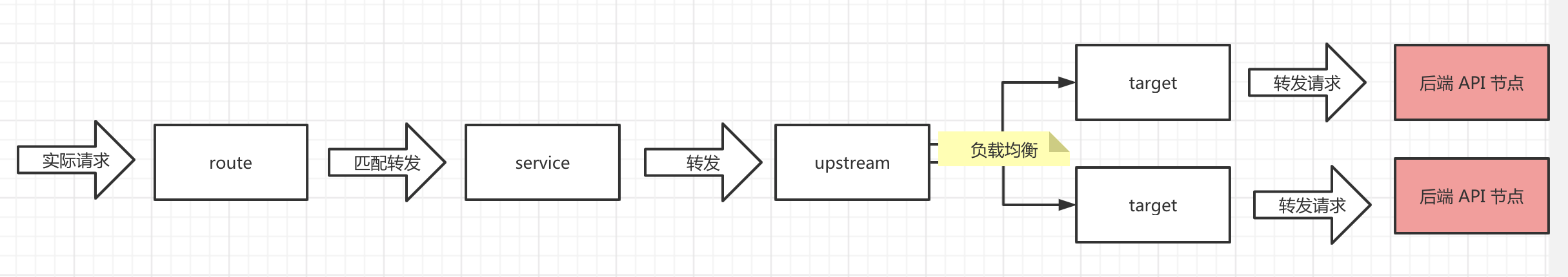 service + route + upstream + target
