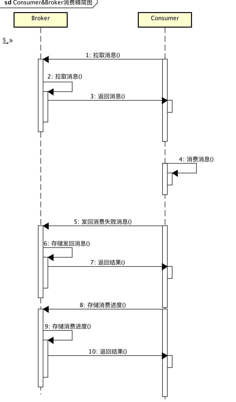 Consumer&Broker消费精简图.png