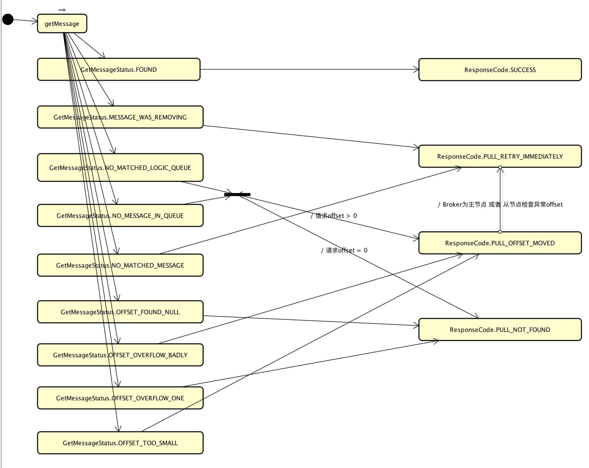 PullMessageProcessor拉取消息状态图