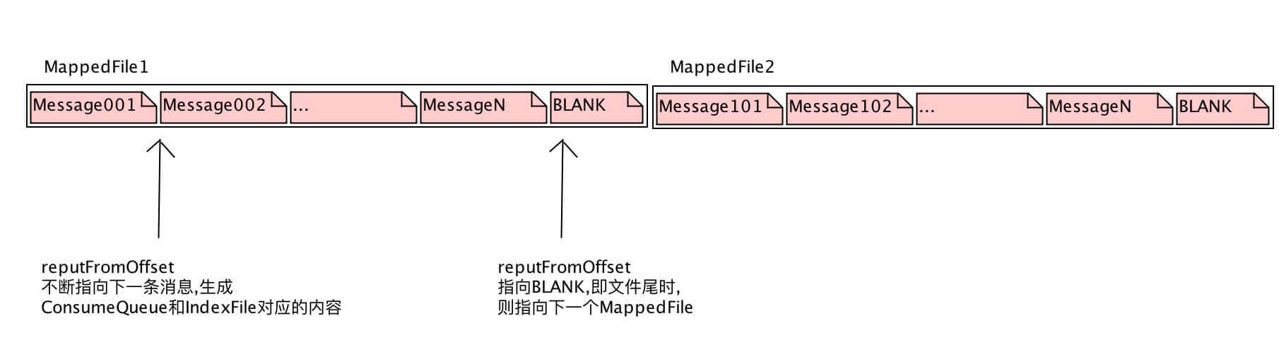 ReputMessageService用例图