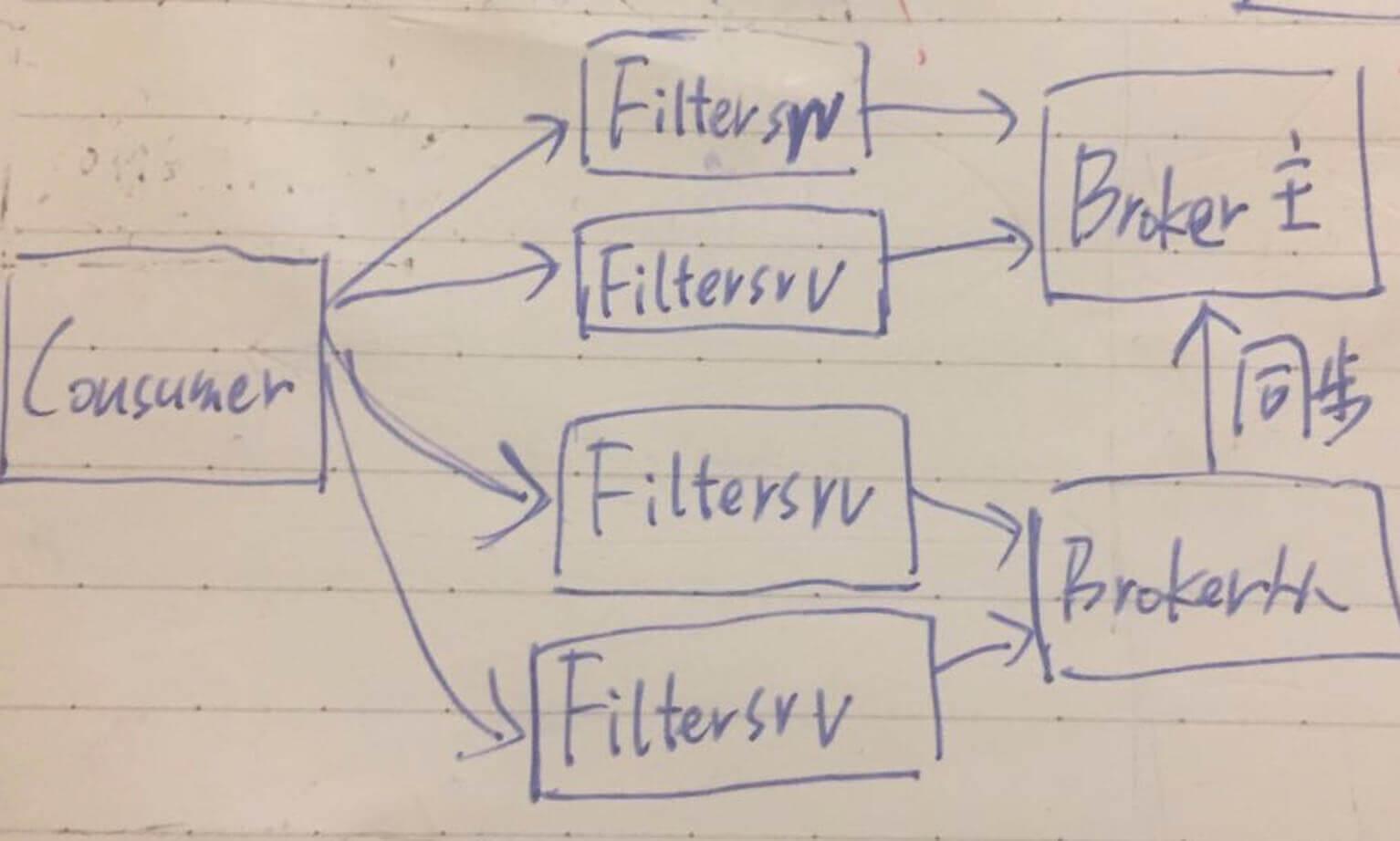 Filtersrv过可用