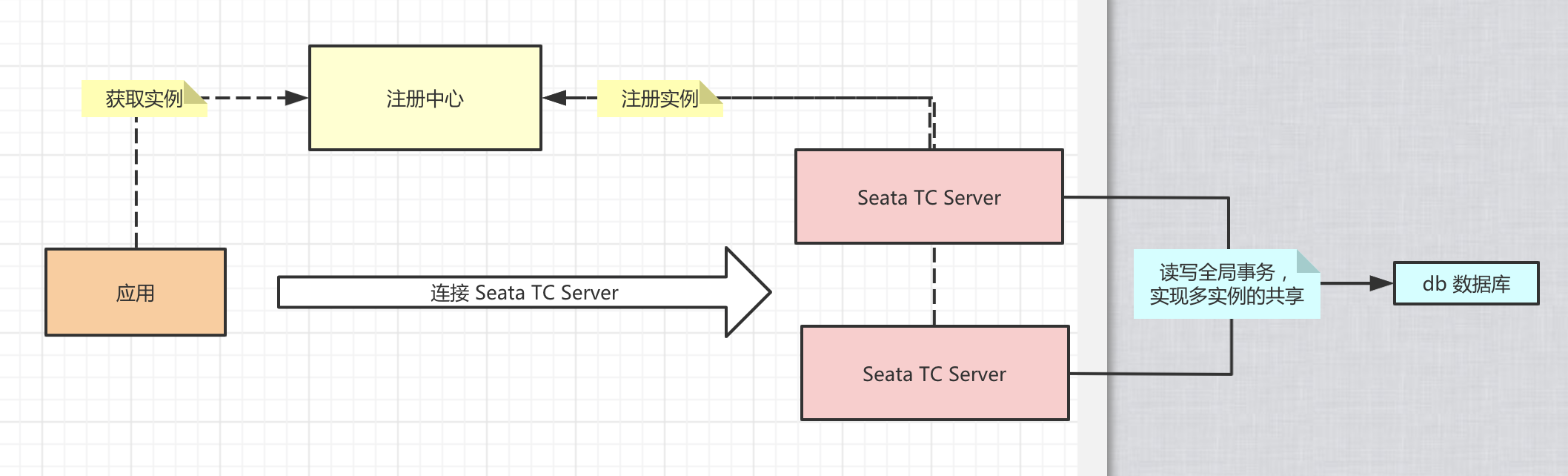 集群 TC Server