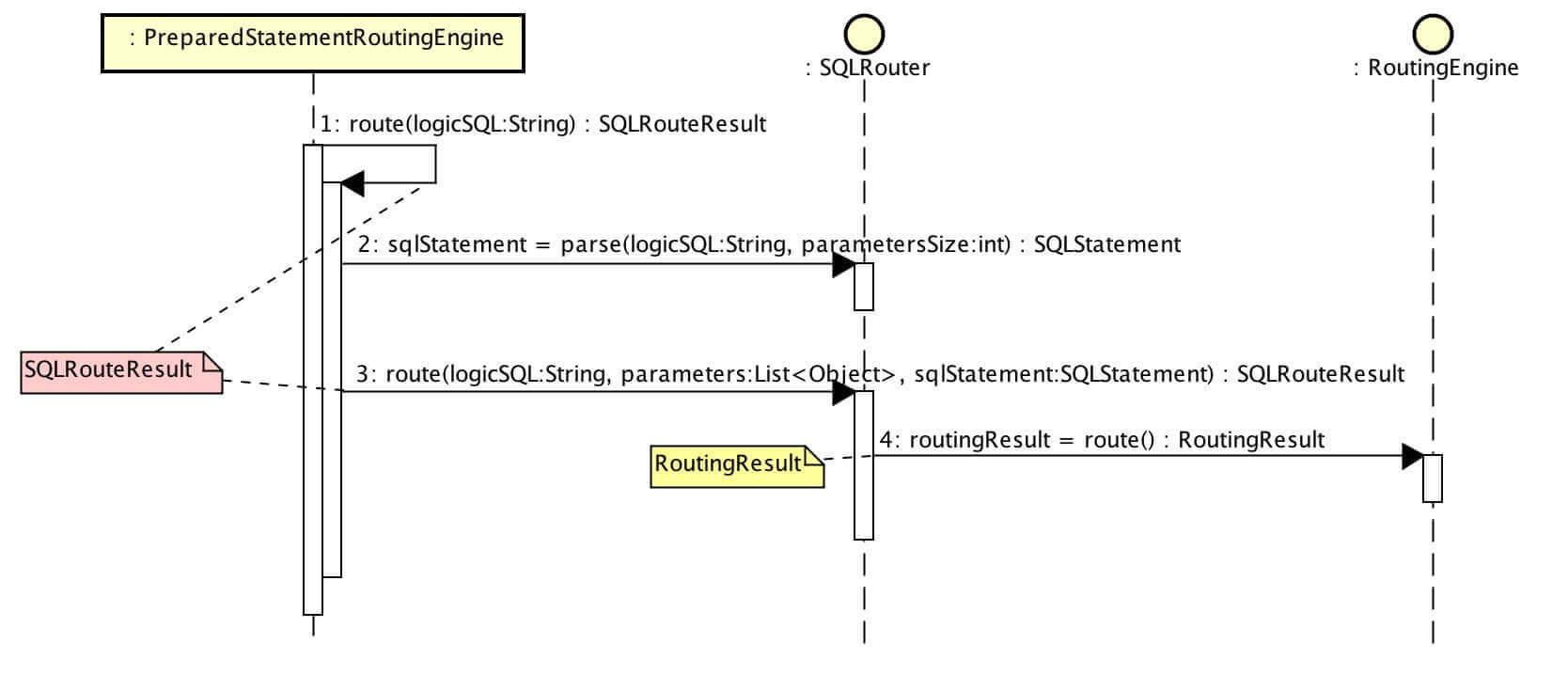 2. sqlrouteresult