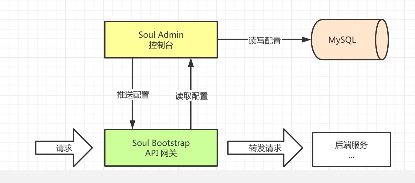 Soul 单机部署