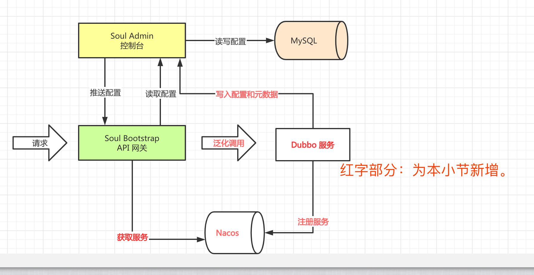 示例的整体架构