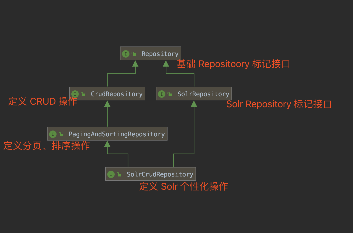 SolrCrudRepository 类图