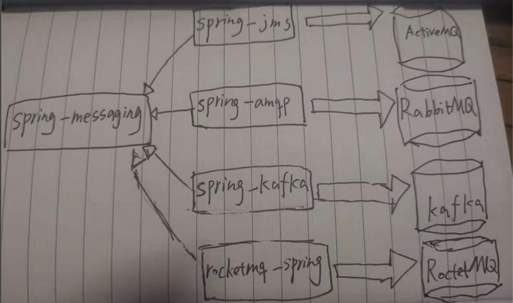 Spring-Messaging 生态