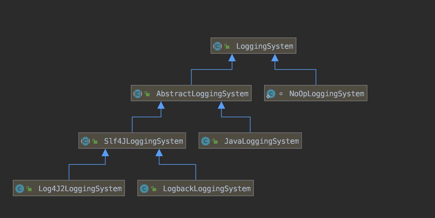 LoggingSystem 实现类
