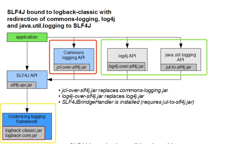 SLF4J + Logback 的组合