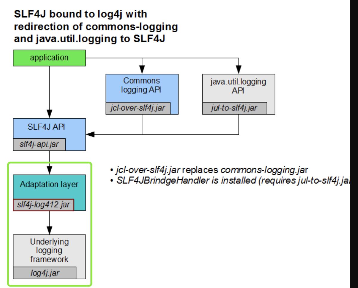 SLF4J + Log4J1 的组合