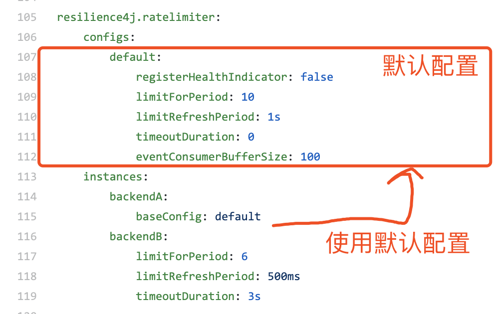 `resilience4j.ratelimiter.configs` 示例