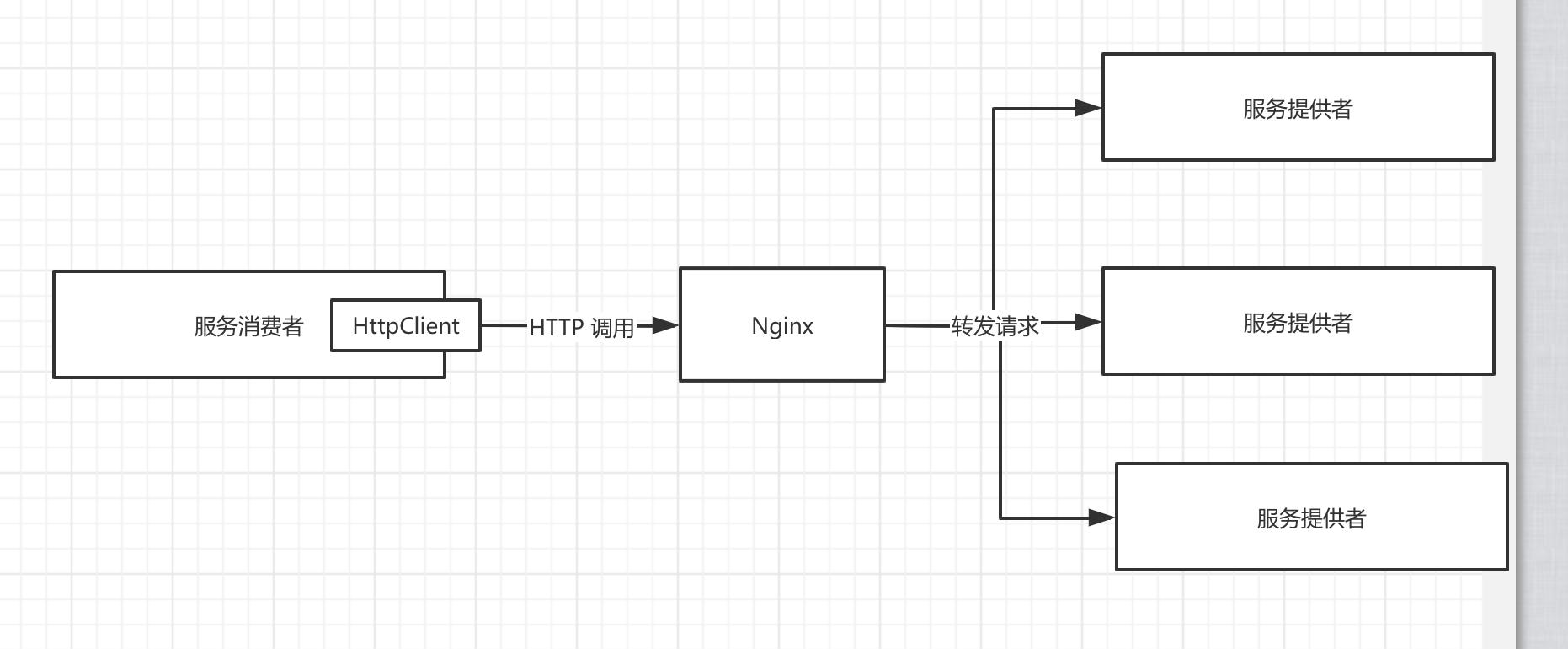 Nginx + Spring Boot
