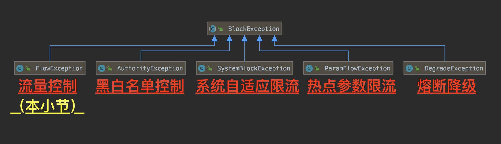 BlockException 类图