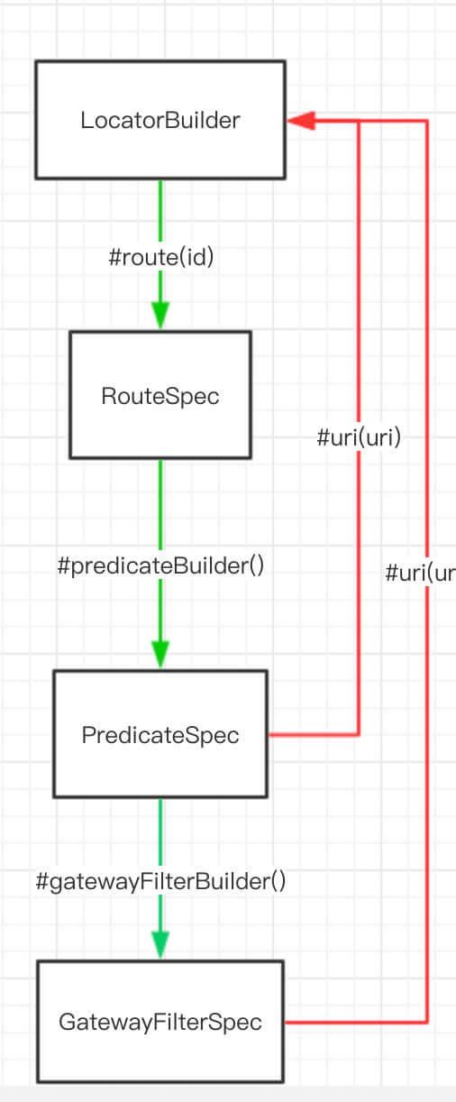 Spring-Cloud-Gateway 源码解析—— 路由(2 3)之Java 自定义