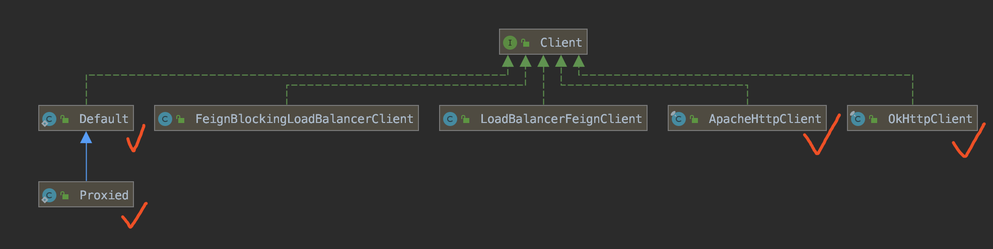 Client 类图
