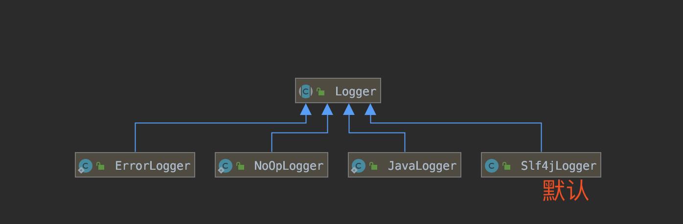Logger 类图