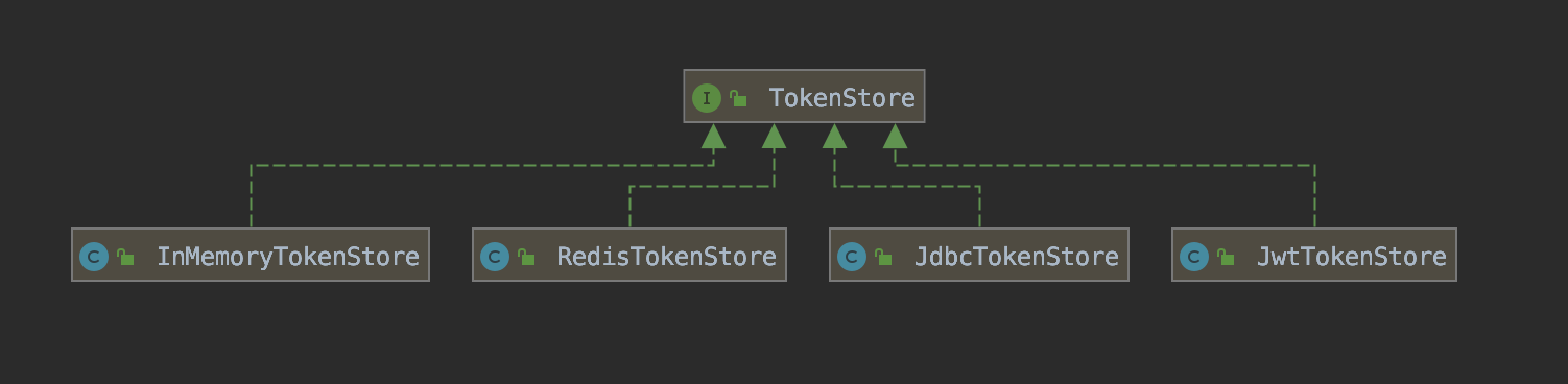 TokenStore 类图