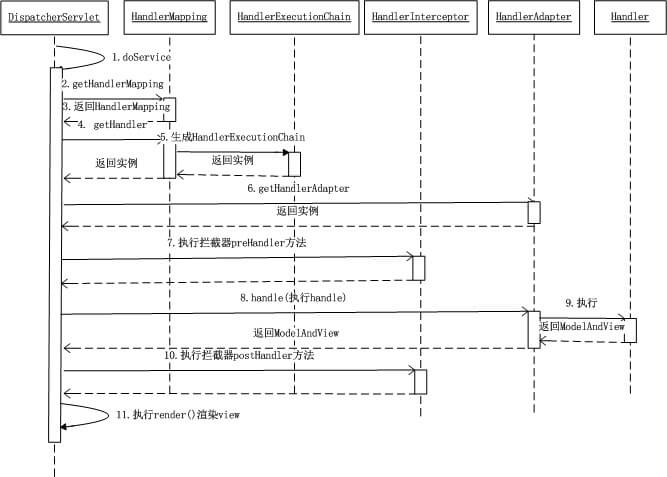 UML 序列图